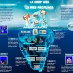 Ahora: ¿Qué es la DEEP WEB?