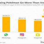 1,6 millones al día: cómo Pokémon Go se ha convertido en una máquina de hacer dinero